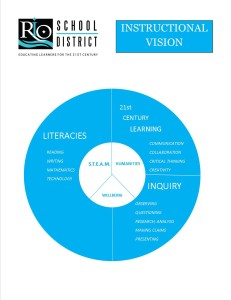 INSTRUCTIONAL VISION CHART 2