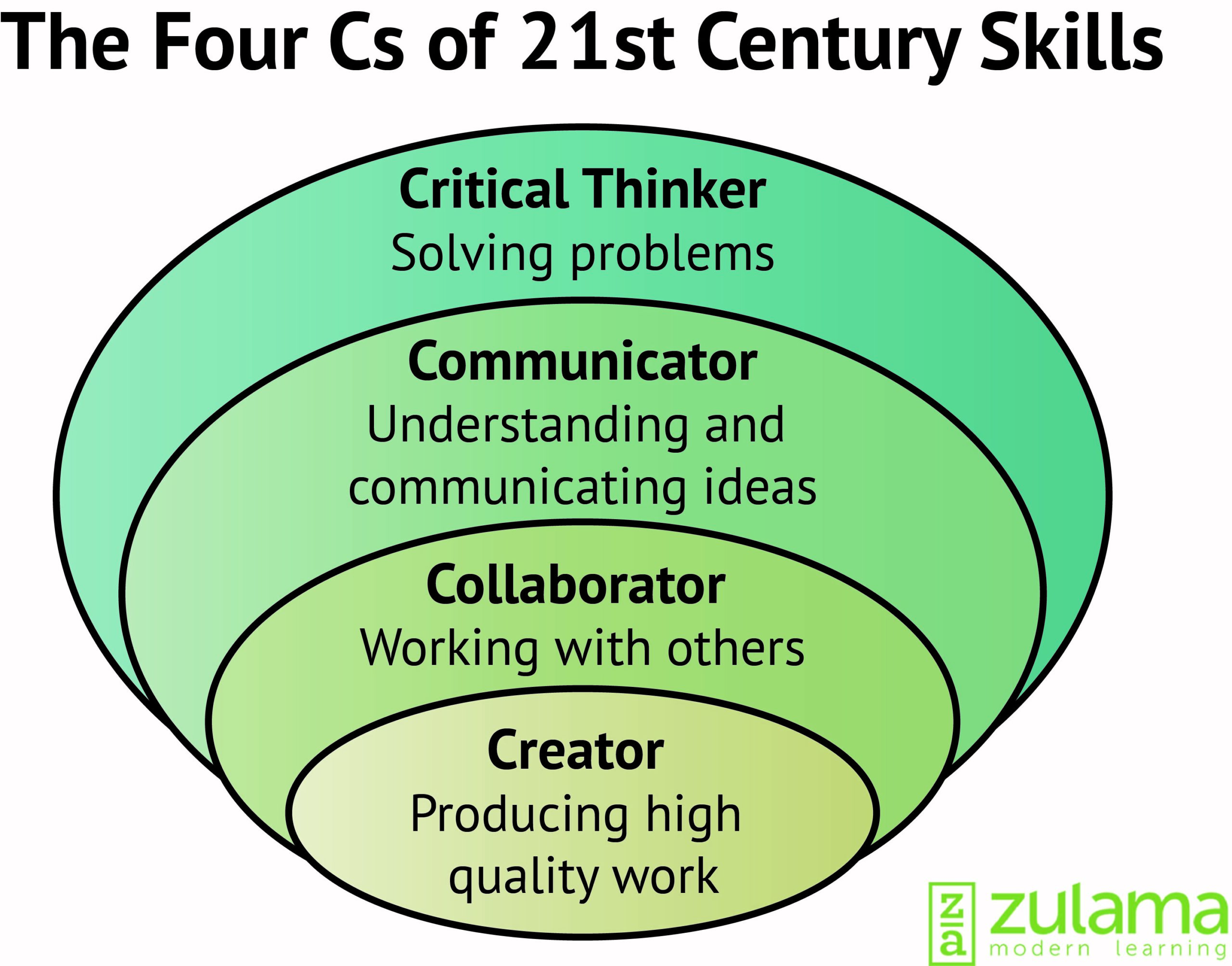 21st century skills 21st century skills recent technological and scientific breakthroughs, discoveries and inventions are changing the way we learn, work, interact, and communicate in an increasingly complex, changing, competitive, and interconnected world we all want to ensure that our children gain the life skills needed to be successful.